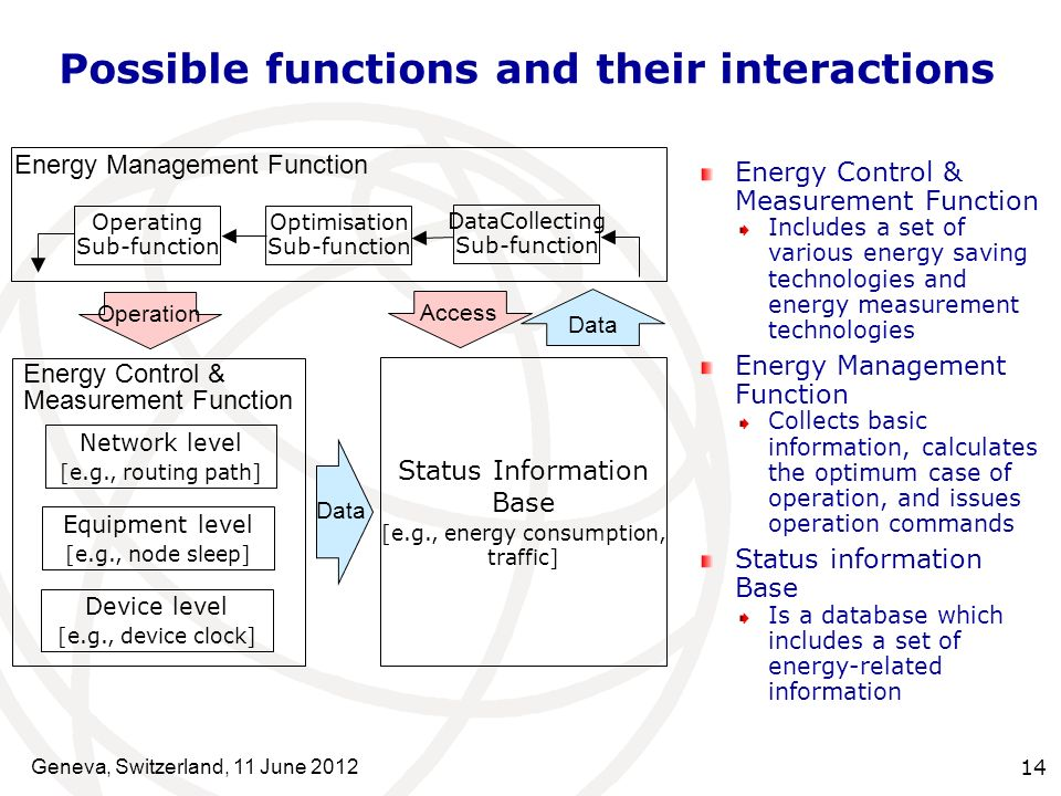Energy Management Function Includes three sub-functions: DataCollecting Sub-function: Collects the necessary status information about network nodes from the Status Information Base Optimisation Sub-function: Decides which management operation should be performed on which network node to minimise total power consumption Operating Sub-function: Sends an operation request to the Energy Control & Measurement Function of a network node Geneva, Switzerland, 11 June 2012 15
