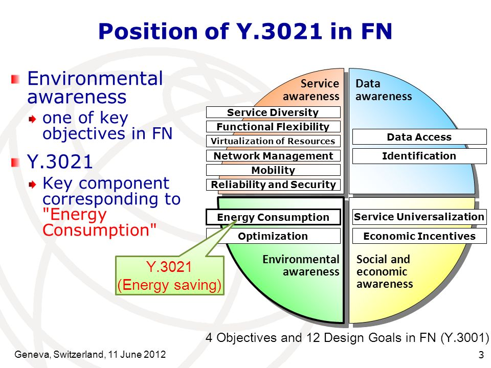Scope of Y.3021 The necessity for energy saving Potential technologies Multiple viewpoints to be considered Major functions and their cyclic interactions Possible impacts by introducing the technologies High-level requirements Geneva, Switzerland, 11 June 2012 4