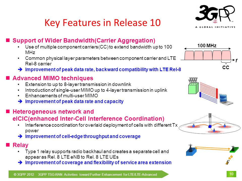 © 3GPP 2012 3GPP TSG-RAN Activities toward Further Enhancement for LTE/LTE-Advanced 11 Key Features in Release 11 (1) Carrier aggregation (CA) enhancements –Additional carrier type (Non-backward compatible carrier) to enhance spectrum efficiency, improve support for HetNet –Different TDD UL/DL configuration on different band –Multiple timing advances for UL CA Enhanced downlink control channel (E-PDCCH) –Enhanced DL control channel to support increased control channel capacity, additional carrier type, freq.