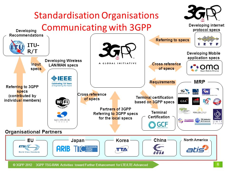 © 3GPP 2012 3GPP TSG-RAN Activities toward Further Enhancement for LTE/LTE-Advanced 7 3GPP Structure Technical Specification Group Working Group UTRA/E-UTRA