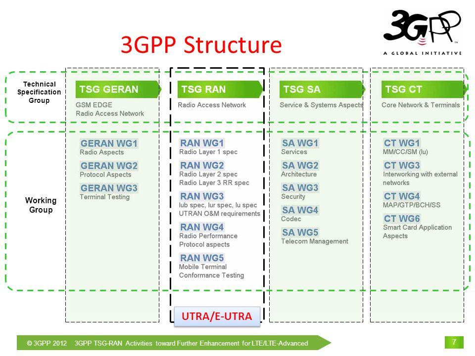© 3GPP 2012 3GPP TSG-RAN Activities toward Further Enhancement for LTE/LTE-Advanced 8 Release of 3GPP specifications 1999200020012002200320042005 Release 99 Release 4 Release 5 Release 6 1.28Mcps TDD HSDPA W-CDMA HSUPA, MBMS 2006200720082009 Release 7 HSPA+ (MIMO, HOM etc.) Release 8 2010 2011 LTE Release 9 Release 10 Minor LTE enhancements 20122013 Release 11 ITU-R M.1457 IMT-2000 Recommendation LTE-Advanced ITU-R M.2012 IMT-Advanced Recommendation 3GPP TSG-RAN Workshop on Release 12 onward held on June 11-12, 2012