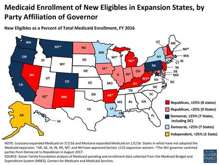 Medicaid Enrollment of New Eligibles in Expansion States, by Party Affiliation of Governor New Eligibles as a Percent of Total Medicaid Enrollment, FY.