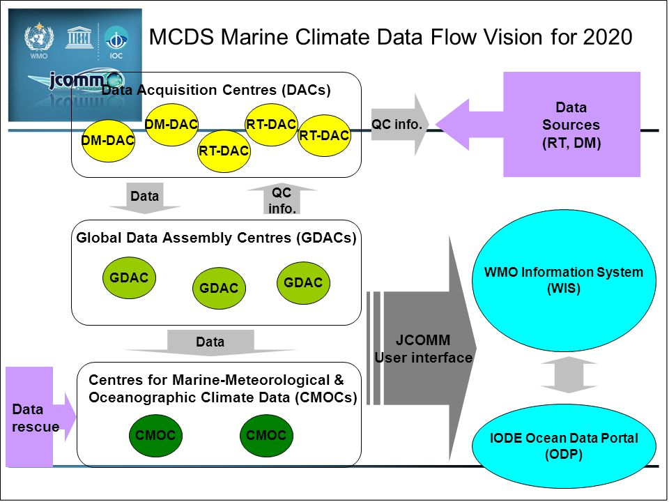 Data Management: Main Achievements Contribution to WIS & WIGOS –Ocean Data Portal : http://oceandataportal.orghttp://oceandataportal.org –Standards development: http://oceandatastandards.orghttp://oceandatastandards.org Next Actions –Interoperability between ocean data systems (e.g.