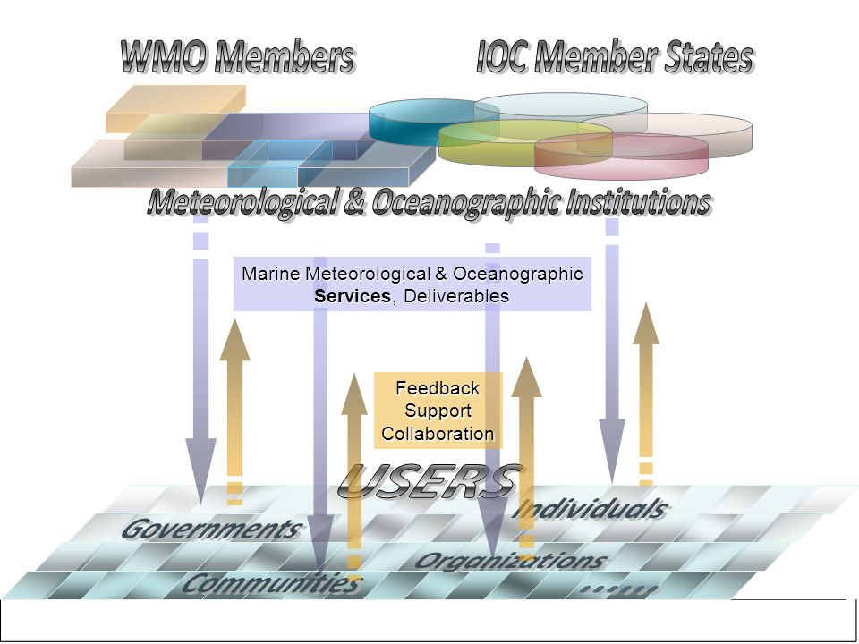 Deliverables Collaboration Support Deliverables Collaboration Reporting Deliverables Strategies Objectives Requirements Funding Requirements Collaboration Internal Partners (WMO & IOC) Technical Commissions & Committees Regional Bodies Programmes Requirements Collaboration Data / Info External Partners (e.g.