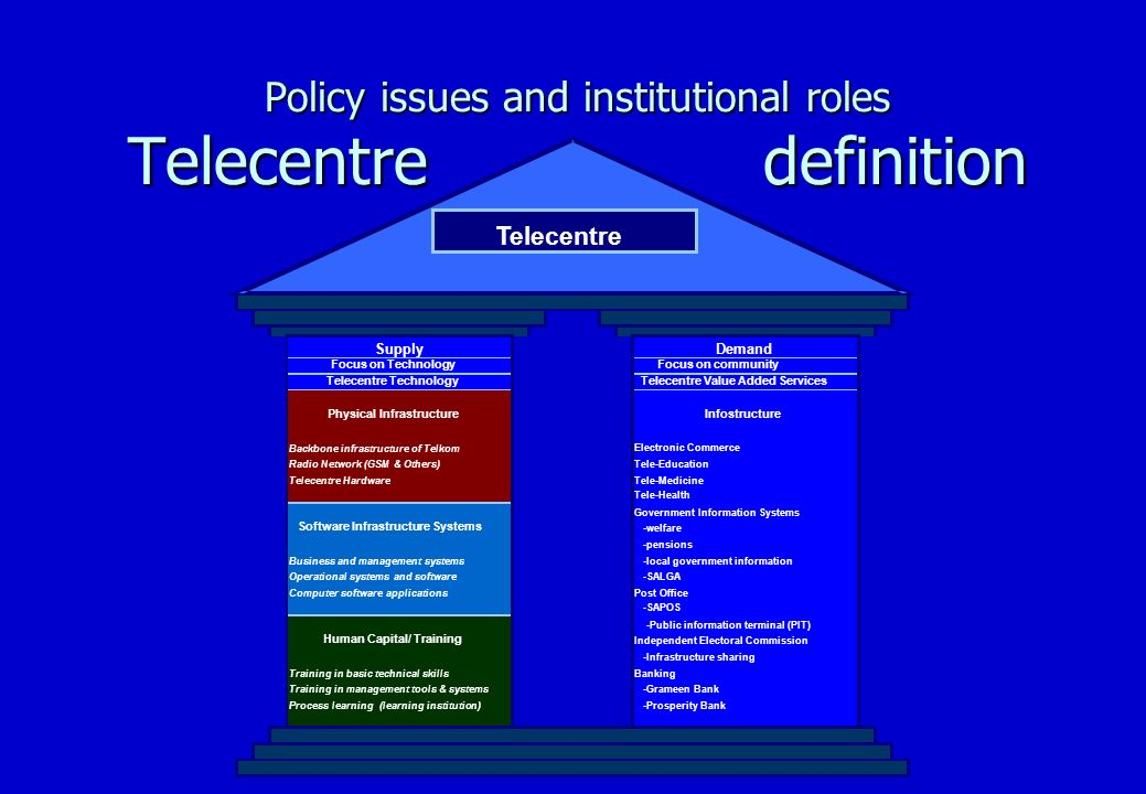 Policy issues and institutional roles Formulate strategy