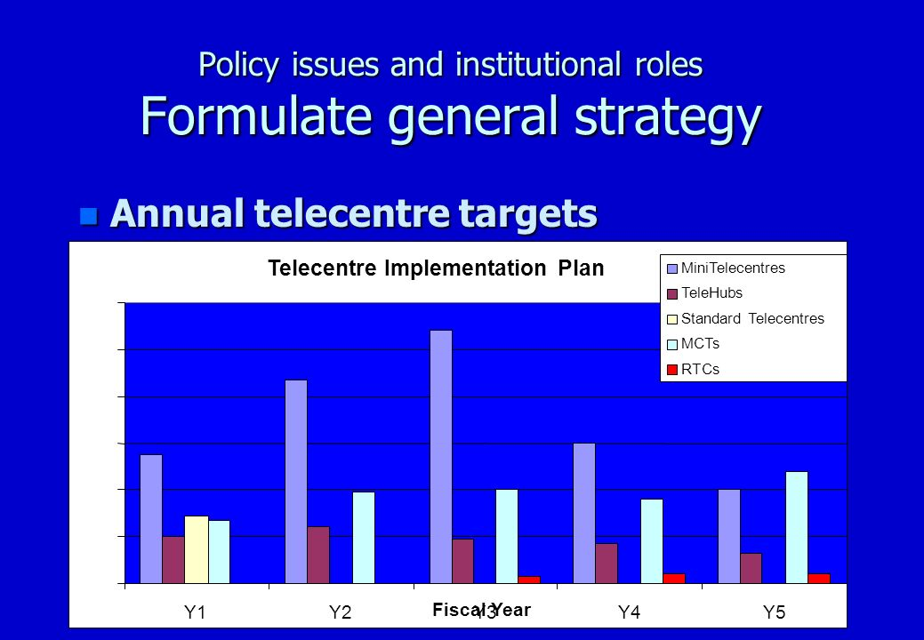 Policy issues and institutional roles Implementation and Institutional Tools