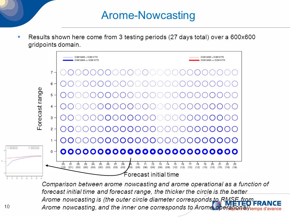 11 Arome-Nowcasting The scores are better for most of the parameters (rain scores are under study) Surface pressure is worse in the 3 first hours of run, then is better, this illustrates the spin-up impact.