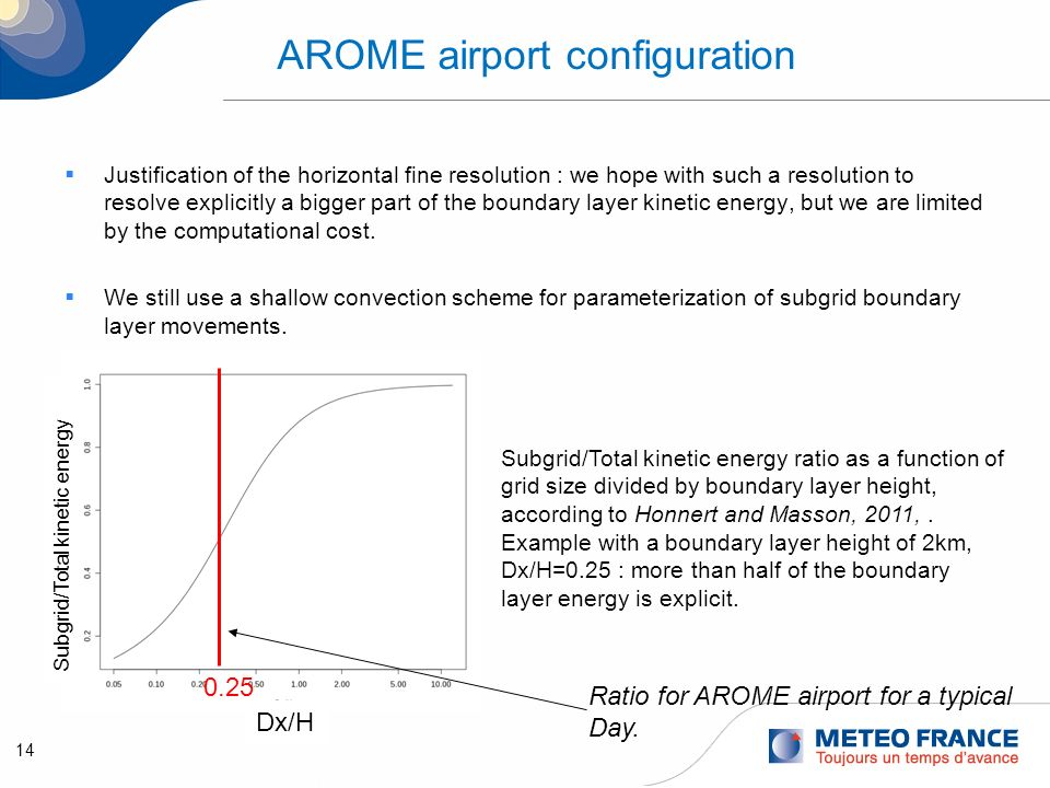 15 AROME-airport configuration Deep convection representation can also be improved at 0.5 km resolution.
