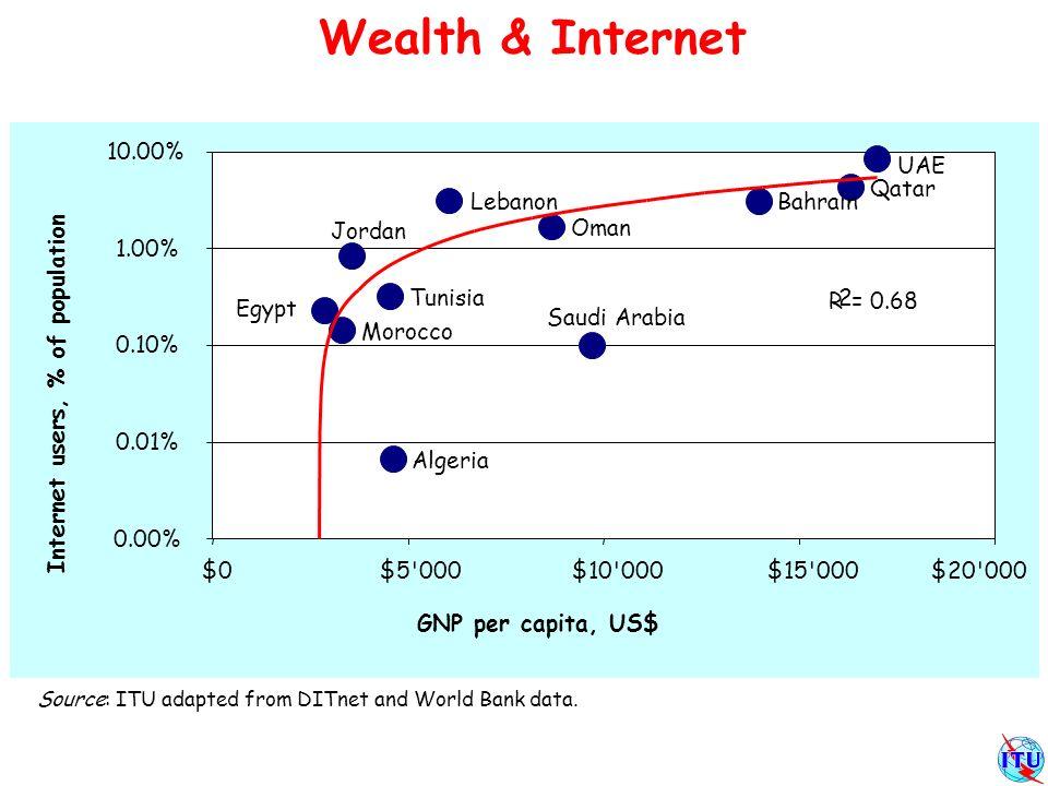Internet absorbtion hard factors Rather have a cellphone Source: ITU, DITnet (Internet subscribers).