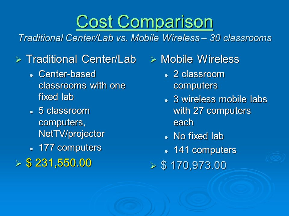 Access Comparison (Assumes wireless labs scheduled by 100% of teachers) Traditional Traditional 1-1 access 1 hr/1.2 days in groups of 5 1-1 access 1 hr/1.2 days in groups of 5 1 hr/week whole-class in lab 1 hr/week whole-class in lab Mobile Wireless Mobile Wireless 2 classroom computers available for teachable moments/individual work 1-1 access 1 hr.