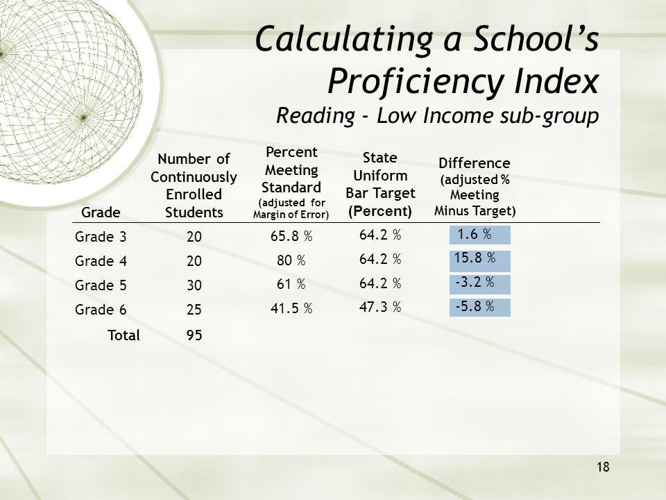 19 Calculating a Schools Proficiency Index Reading - Low Income sub-group