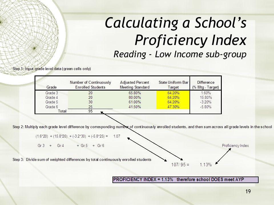 20 Calculating a Schools Proficiency Index Reading - All sub-group