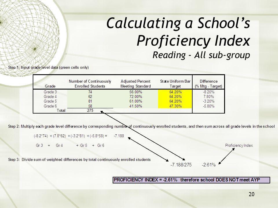 21 Calculating a Schools Proficiency Index Reading – Hispanic sub-group
