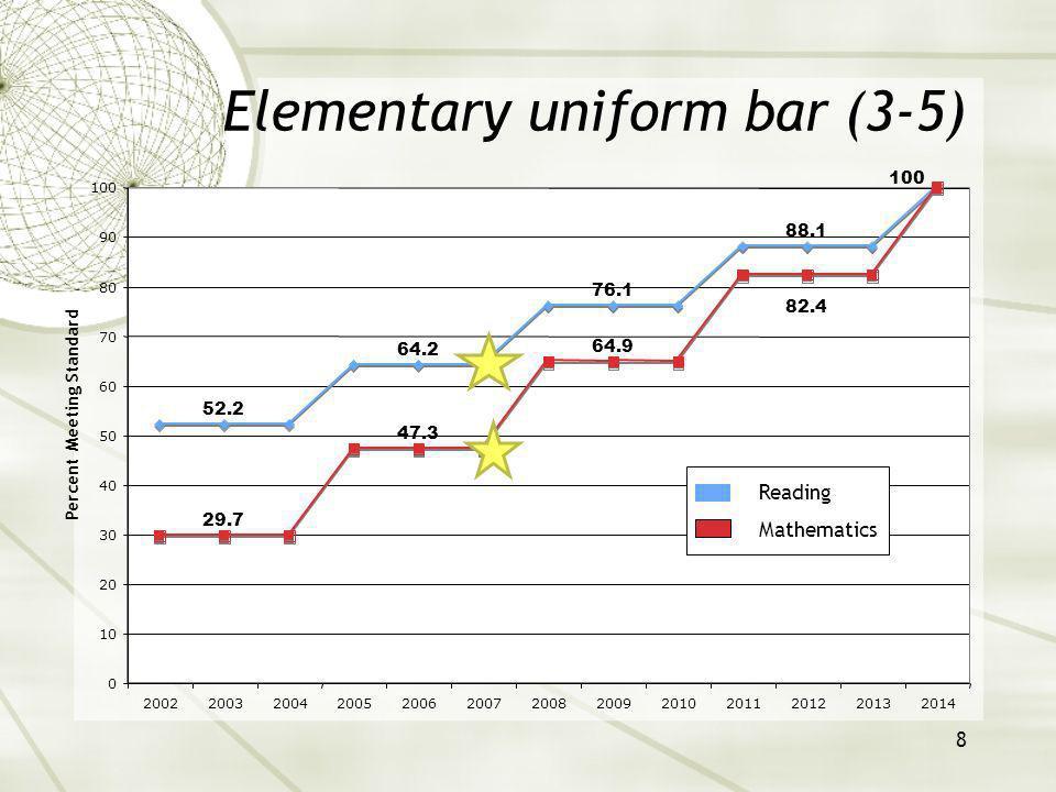 9 Middle school uniform bar (6-8) 30.1 47.6 65.1 82.5 17.3 38.0 58.7 79.3 100 0 10 20 30 40 50 60 70 80 90 100 2002200320042005200620072008200920102011201220132014 Percent Meeting Standard Reading Mathematics
