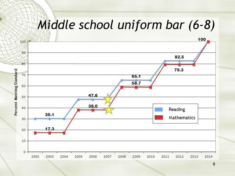 10 High school uniform bar 48.6 61.5 74.3 87.2 24.8 43.6 62.4 81.2 100 0 10 20 30 40 50 60 70 80 90 100 2002200320042005200620072008200920102011201220132014 Percent Meeting Standard Reading Mathematics