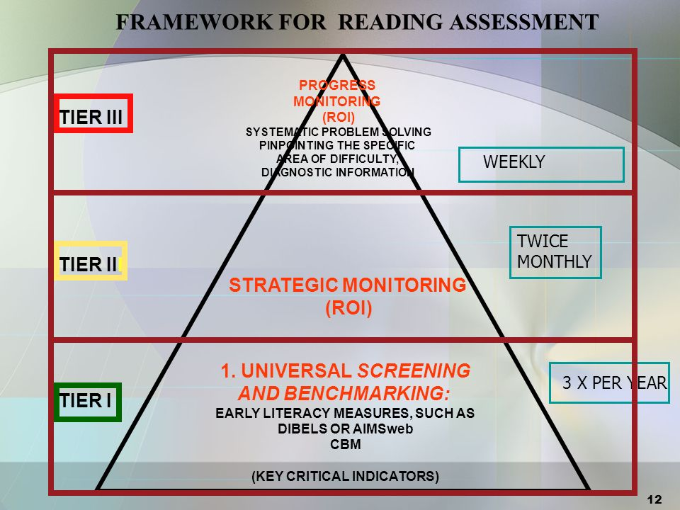 Schools/Programs need to identify specific tools for specific assessment purposes TypePurposeFor Tier(s)...