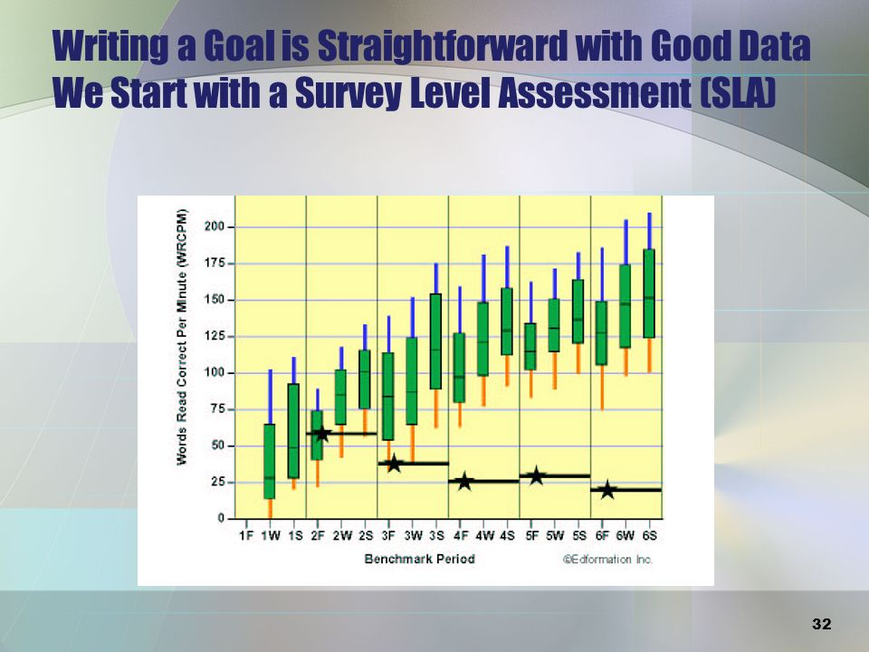 TierGoal MaterialTime Frame and Frequency Criterion for Success Tier 1: BenchmarkGrade-Level Materials Benchmark to Benchmark, 3 Times per Year Adequate Progress and Meeting Benchmark Tier 2: StrategicGrade-Level Materials Benchmark and MonthlyAdequate Progress and Meeting Benchmark Tier 3: Frequent PM Individualized Based on Severity of Need WeeklyProgress and Reduce the Gap 33 Summary Chart for Goal Setting in 3 Tiers and RTI