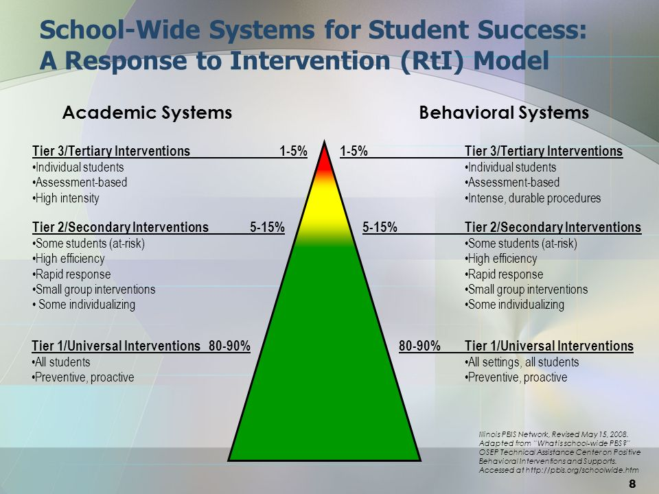 Problem Solving Process A reflective, collaborative problem solving framework is implemented to determine effectiveness of instruction and used to make decisions within a multi-tier model: 1.
