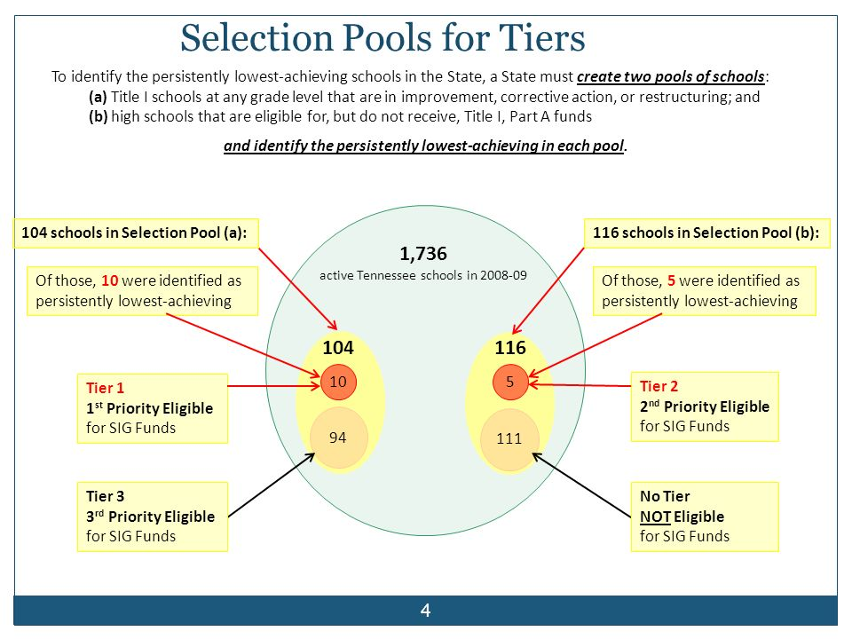 New Terminology Achievement School District (ASD) – Tier I, Tier II or Tier III schools that are the persistently lowest achieving Renewal Schools – Tier III schools in Corrective Action and Restructuring 1 Focus Schools – Tier III schools in School Improvement I and II 55