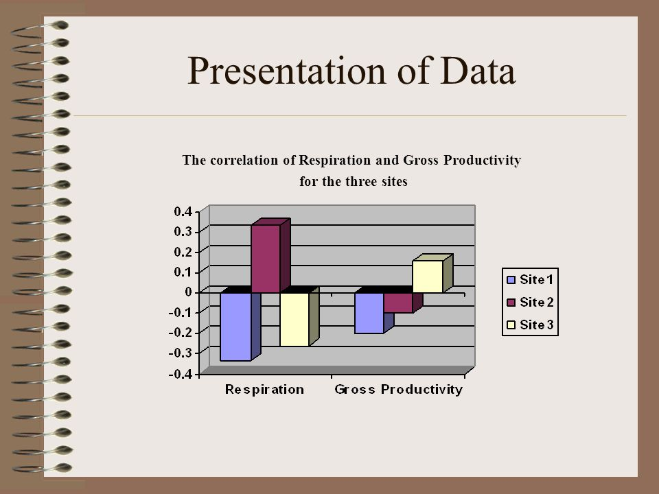 Conclusion The water of Lake Munson was not low in Gross productivity as originally stated in the hypothesis.