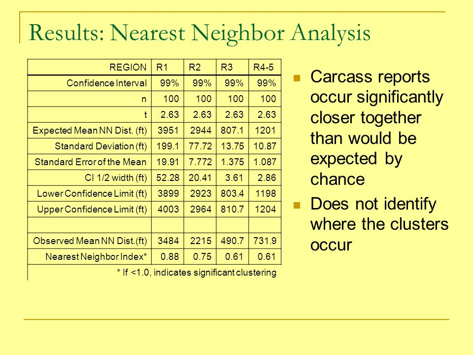 Results: Ripleys K Distribution Looks at a range of scale distances Shows significant clustering of WVCs at all distances Does not identify cluster locations Region 3 shown (other Regions essentially the same)