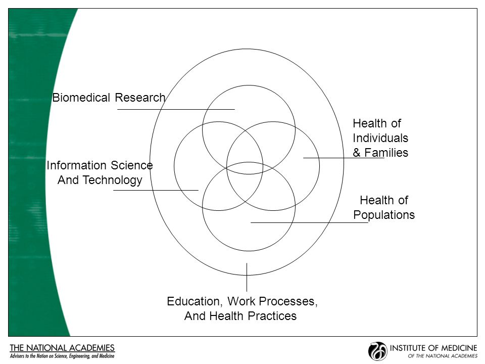 Health Informatics A Critical Infrastructure for the Nations Health The Computer-based Patient Record (IOM, 1991, 1997) For the Record (NRC, 1997) Networking Health (NRC, 2000) To Err is Human (IOM, 2000) Crossing the Quality Chasm (IOM, 2001) Health Professions Education (IOM, 2003) Mathematics and 21 st Century Biology (NRC, 2005) Building a Better Delivery System (NAE, 2005)