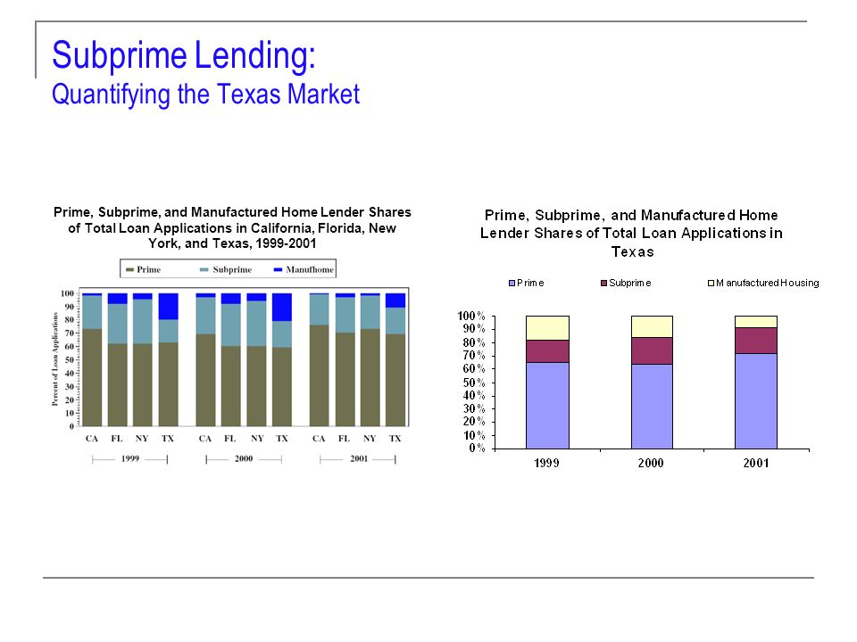 Subprime Lending: Quantifying the Texas Market