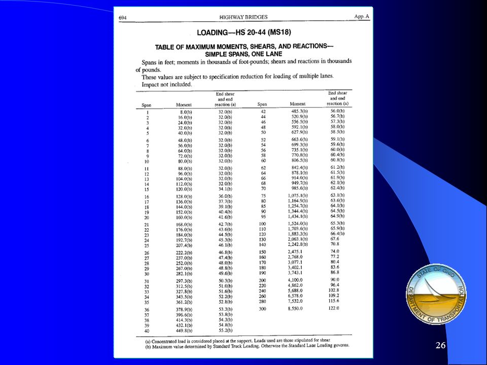 Load Rating Seminar27