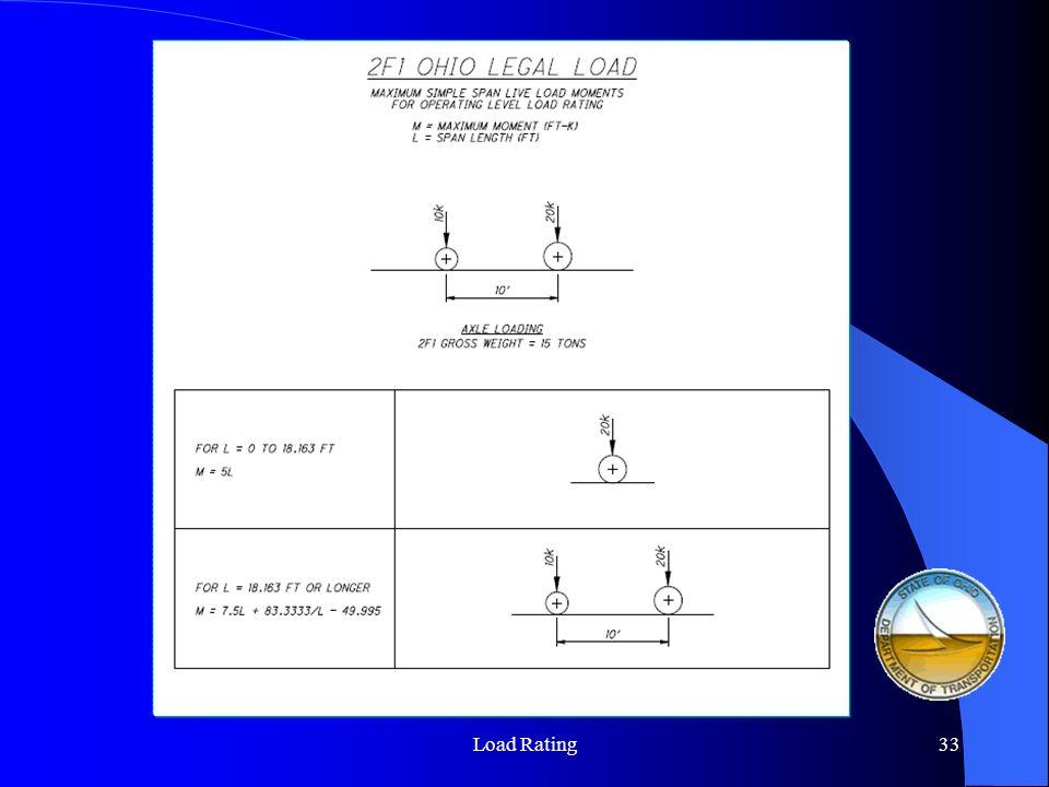 Load Rating Seminar34