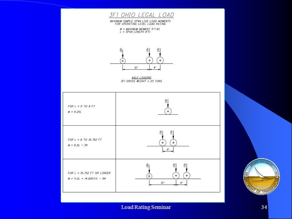 Load Rating Seminar35