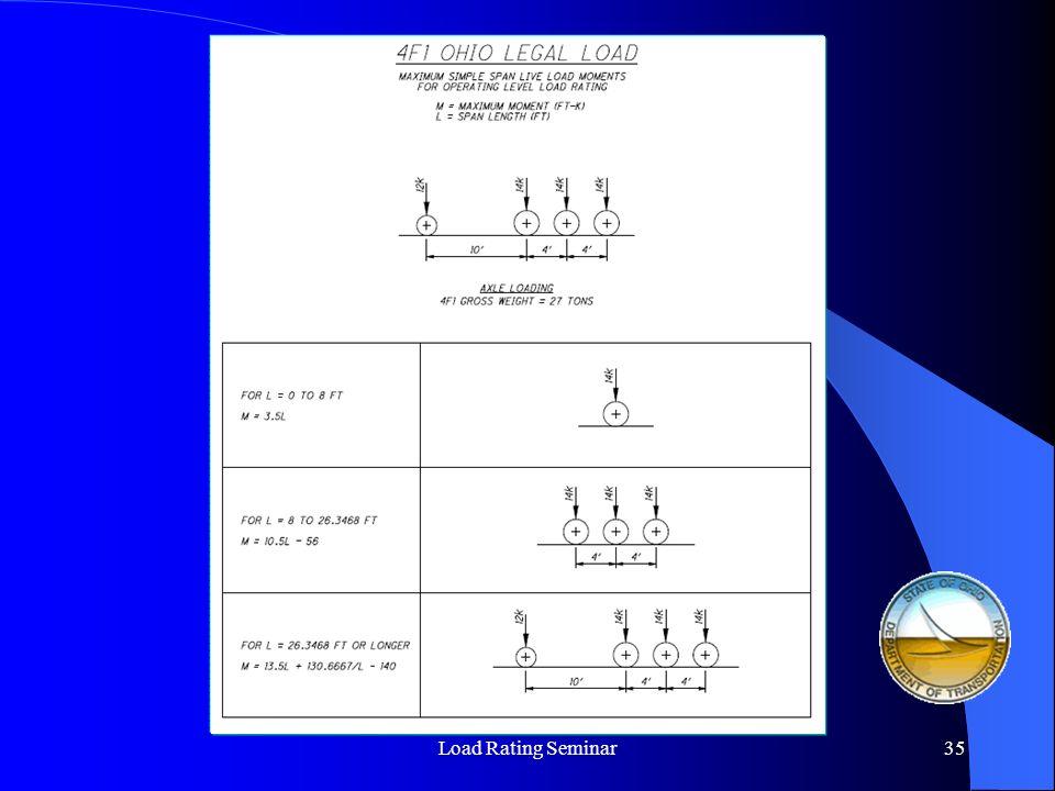 Load Rating Seminar36