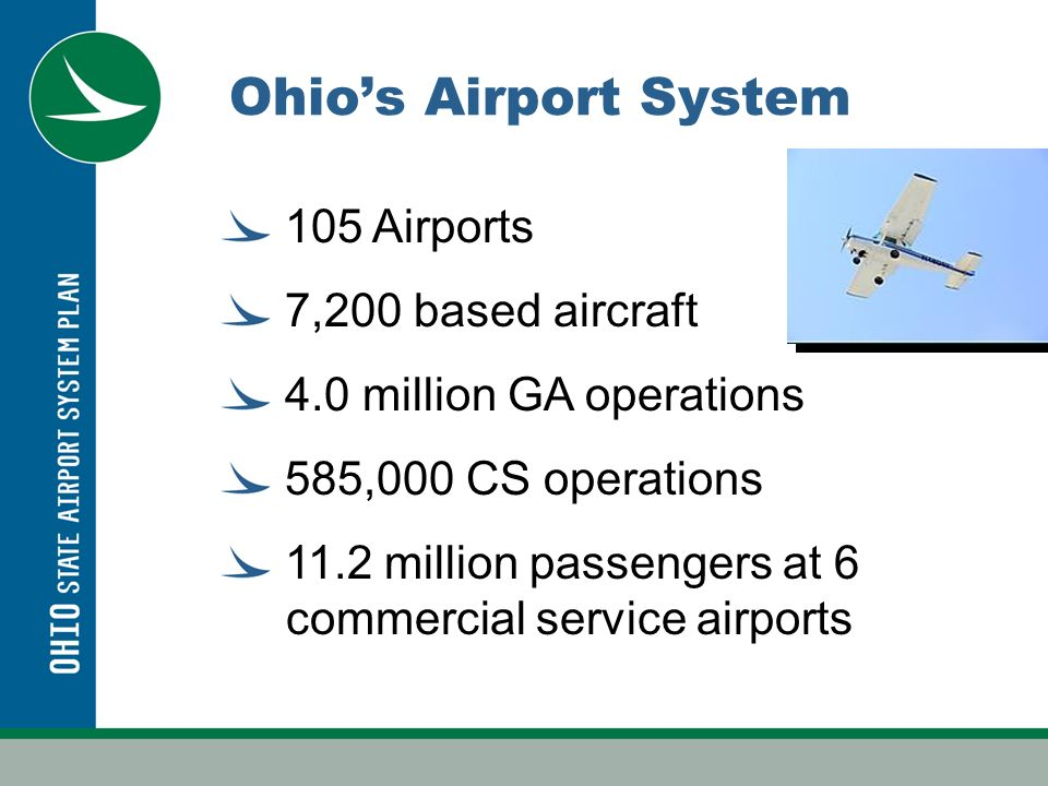 Study Goals/Process Last System Plan was 1995 Data collection Determine airport roles Project future activity Assess Coverage –Geographic –Population –Market area overlaps