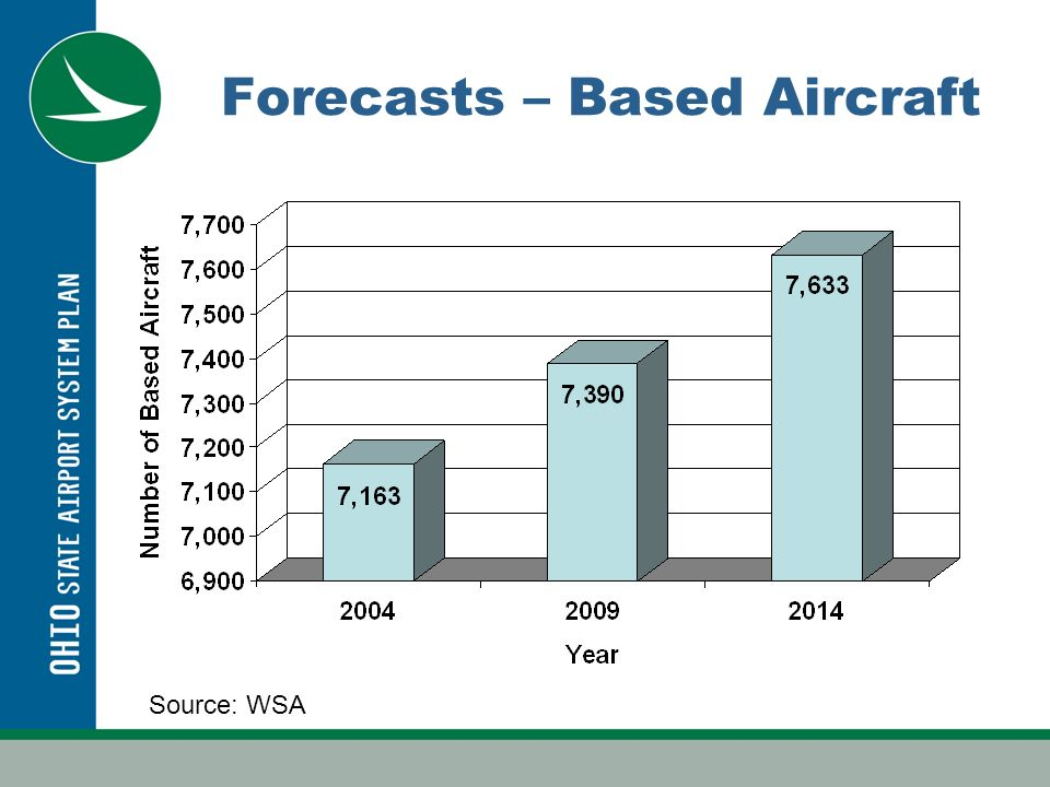 Forecasts – Operations Source: WSA
