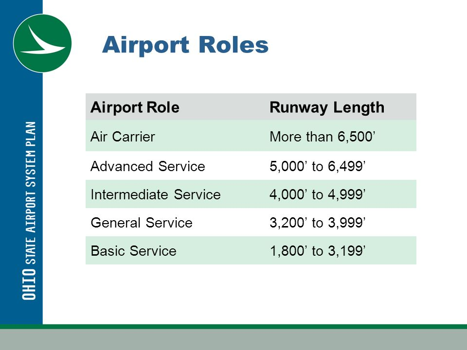 Air Carrier Airport Coverage