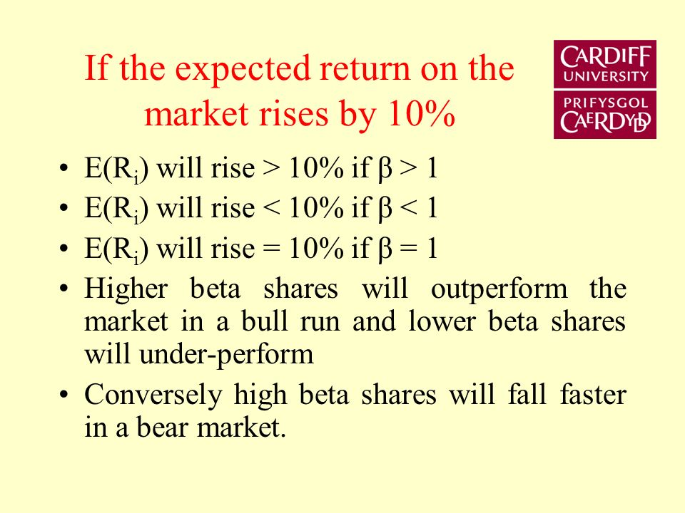 If the expected return on the market rises by 10% E(R i ) will rise > 10% if β > 1 E(R i ) will rise < 10% if β < 1 E(R i ) will rise = 10% if β = 1 Higher beta shares will outperform the market in a bull run and lower beta shares will under-perform Conversely high beta shares will fall faster in a bear market.