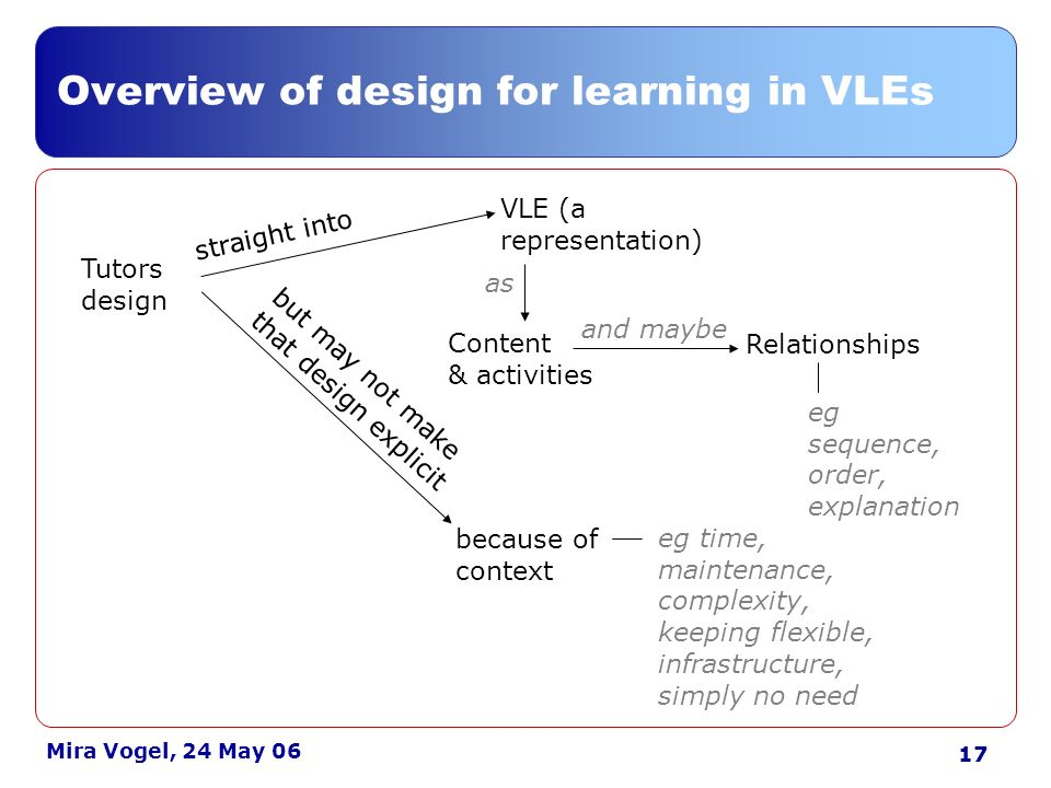 18 Mira Vogel, 24 May 06 Implications Realising creativity on a VLE requires considerable institutional »Flexibility »Support for experiments »Support for networks to share ideas and inspiration If it is considered desirable that designs are fully articulated in VLEs (eg for audit or sharing) »Incentivisation required »A maintenance burden must be anticipated Eliciting design practice »Access to logs would be helpful – interview-plus »A more naturalistic approach?