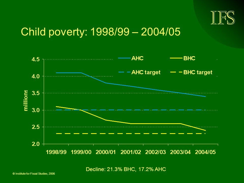 © Institute for Fiscal Studies, 2006 Child poverty AHC at lowest for 15 years (17 years BHC)