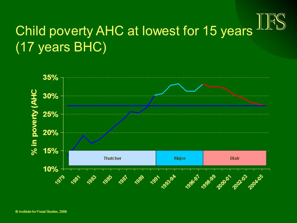 © Institute for Fiscal Studies, 2006 Why did child poverty fall.