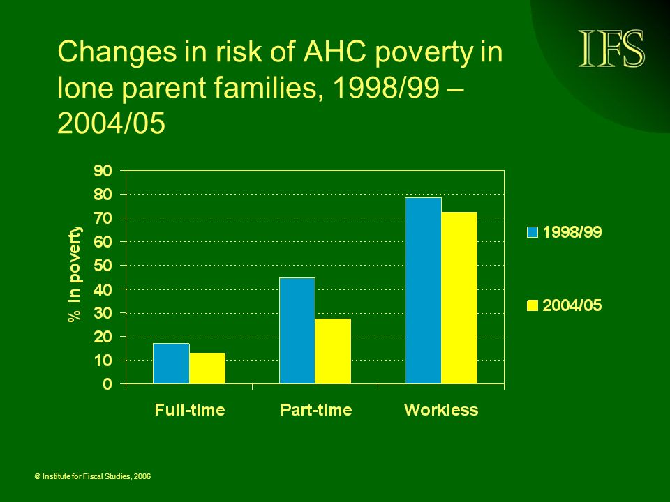 © Institute for Fiscal Studies, 2006 Compositional changes in couple families with children, 1998/99 – 2004/05