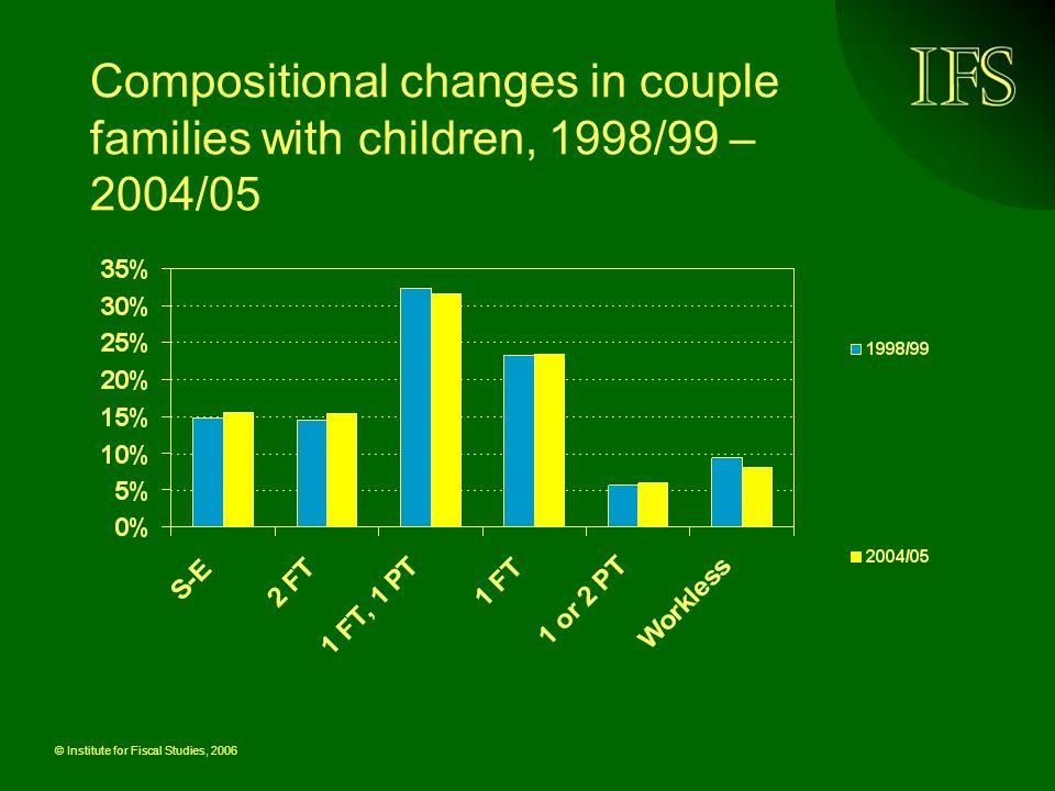 © Institute for Fiscal Studies, 2006 Changes in risk of AHC poverty in couple families, 1998/99 – 2004/05