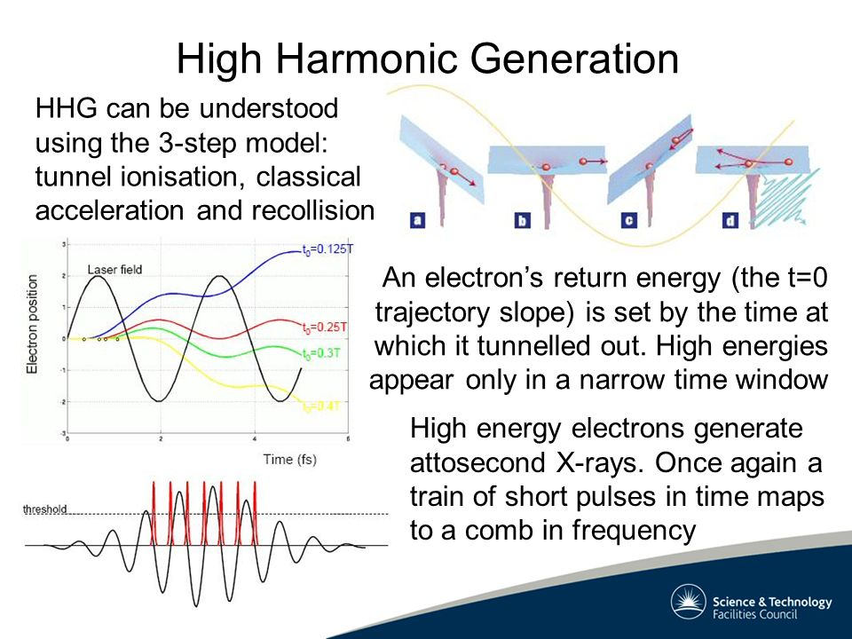 High Harmonics - Spectrum The spectrum consists of odd harmonics whose energy falls rapidly to a broad plateau with a sharp cutoff Each plateau harmonic can have ~10 -6 of the drive energy Plateau Cutoff I p +3U p Conversion efficiency is affected by target ionisation, absorption and phase matching.