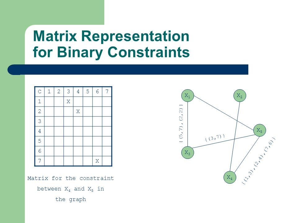 Random Generation of CSPs Generation of random binary CSPs – Choose a number of variables – Randomly generate a matrix for every pair of variables Used for benchmarking – e.g.