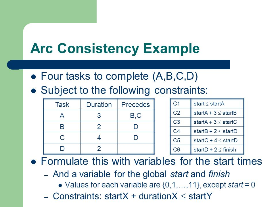 Arc Consistency Example Constraint C1 = {(0,0), (0,1), (0,2), …,(0,11)} – So, arc (start,startA) is arc consistent C2 = {(0,3),(0,4),…(0,11),(1,4),…,(8,11)} – These values for startA never occur: {9,10,11} So we can remove them from D startA – These values for startB never occur: {0,1,2} So we can remove them from D startB For CSPs with precedence constraints only – Arc consistency removes all values which cant appear in a solution (if you work backwards from last tasks to the first) In general, arc consistency is effective, but not enough
