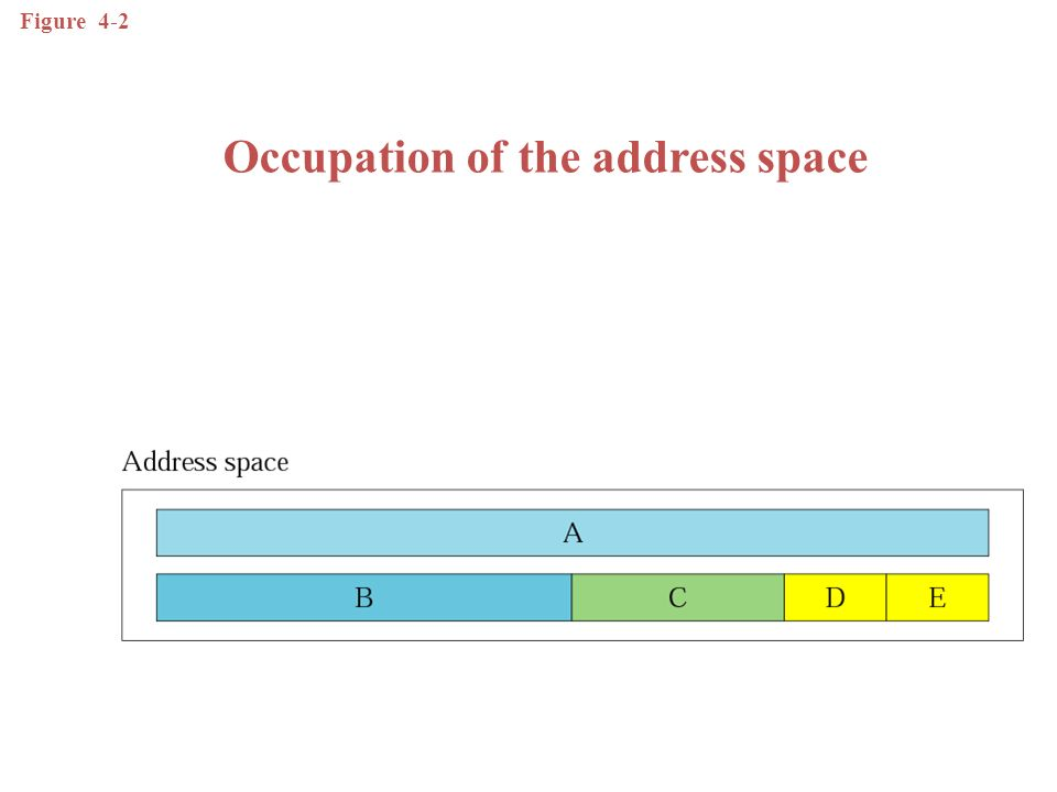 In classful addressing the address space is divided into 5 classes: A, B, C, D, and E.
