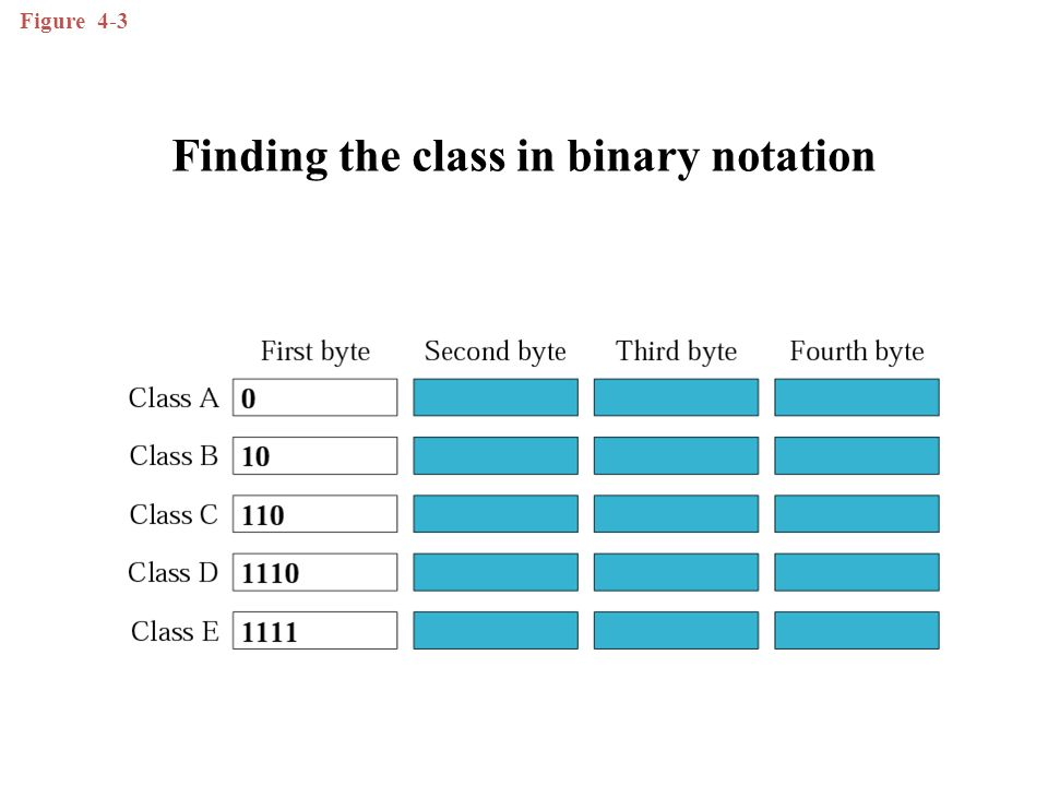 Figure 4-4 Finding the address class