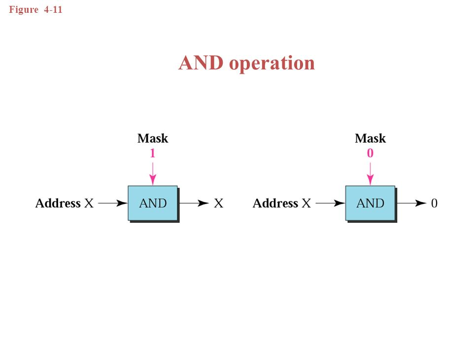 The network address is the beginning address of each block.