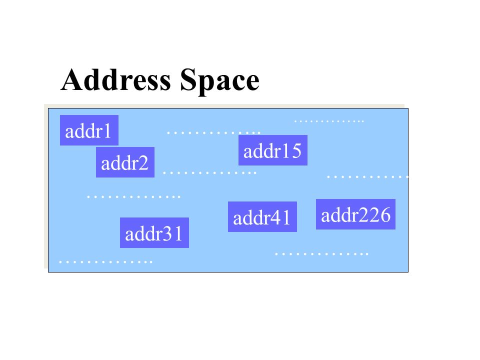Address space rule addr15 addr1 addr2 addr41 addr31 addr226 …………..