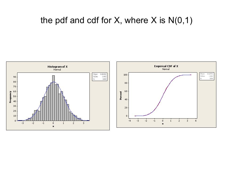 the pdf and cdf for X, where X is exponential