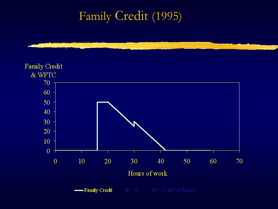 Working Families Tax Credit (1999) basic credit