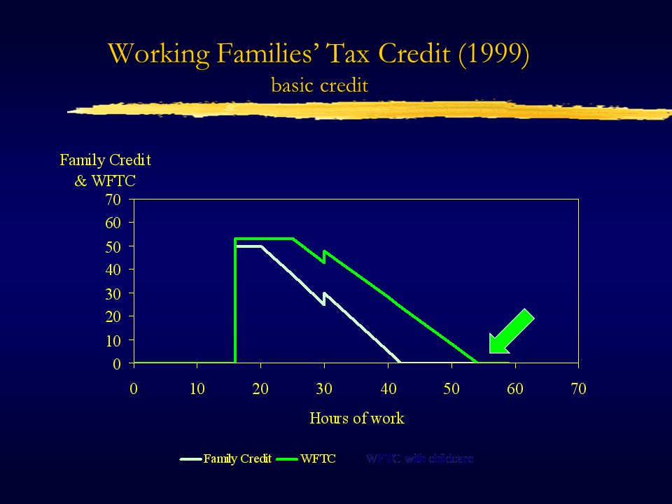 Working Families Tax Credit (1999) with childcare credit